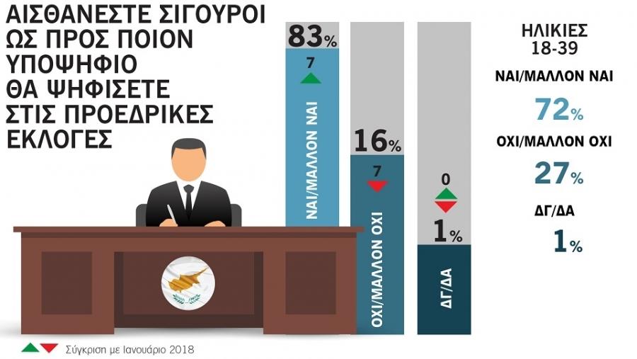 Το 83% των πολιτών αισθάνεται σίγουρο για τον ποιον θα ψηφίσει