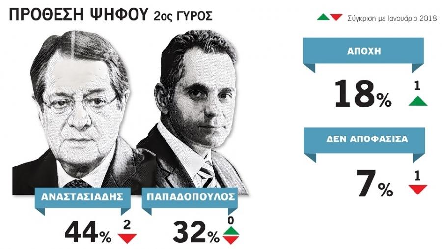 Με 44% κερδίζει την εκλογική αναμέτρηση ο Ν. Αναστασιάδης σε σενάριο δευτέρου γύρου, κόντρα στον Ν. Παπαδόπουλο