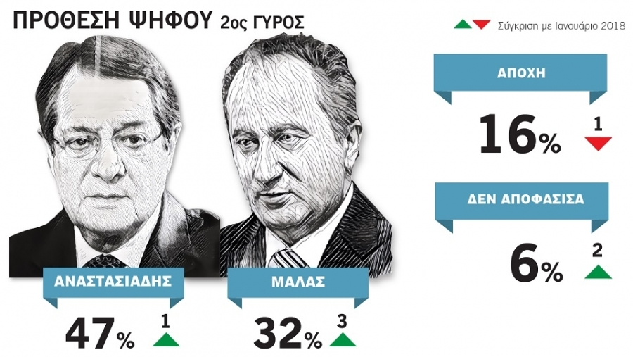 Σε σενάριο δευτέρου γύρου μεταξύ Αναστασιάδη- Μαλά ο υποψήφιος της «αριστεράς» χάνει την εκλογική αναμέτρηση συγκεντρώνοντας 32%