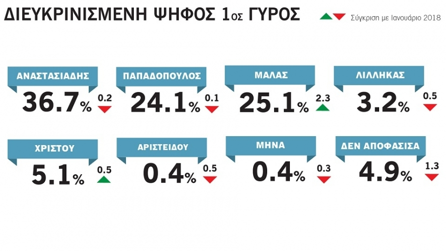 Στο 24,1% η διευκρινισμένη ψήφος στον 1ο γύρο για τον Ν. Παπαδόπουλο και στο 25,1% για τον Σ. Μαλά