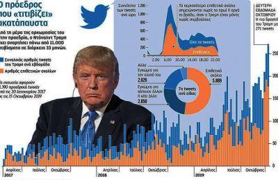 H απόφαση του Twitter να απαγορεύσει τις πολιτικές διαφημίσεις προκάλεσε εγκώμια εκ μέρους των Δημοκρατικών