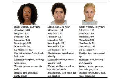 Οι αλγόριθμοι ετικετών εικόνας, σίγουρα δεν είναι αντικειμενικοί όταν επεξεργάζονται εικόνες ανθρώπων
