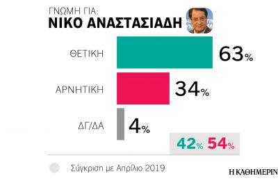 Σε υψηλή πτήση ο Αναστασιάδης με 60% αποδοχή