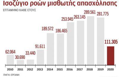 Εντός του 2020 έχουν δημιουργηθεί 111.305 θέσεις εργασίας, αισθητά λιγότερες κατά 170.470.