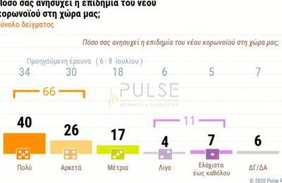 Στην υπόλοιπη Ελλάδα το 60% των ερωτώμενων ανησυχεί αρκετά έως πολύ για τον κορωνοϊό, μέτρια ανησυχεί το 20%