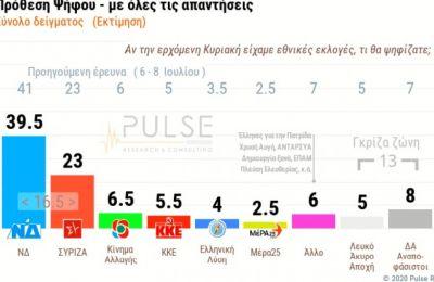 Σχεδόν έξι στους δέκα πολίτες υποστηρίζουν την κυβερνητική στάση στα ελληνοτουρκικά