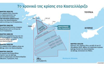 Η ισχύς της NAVTEX λήγει το βράδυ της ερχόμενης Τρίτης 27 Οκτωβρίου, ως εκ τούτου την ίδια ή την προηγούμενη ημέρα θα γίνει γνωστό σε ποια περιοχή το «Oruc Reis» θα κινηθεί.