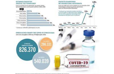 Στατιστικές εκτιμήσεις για την ανοσία του πληθυσμού στην Ελλάδα